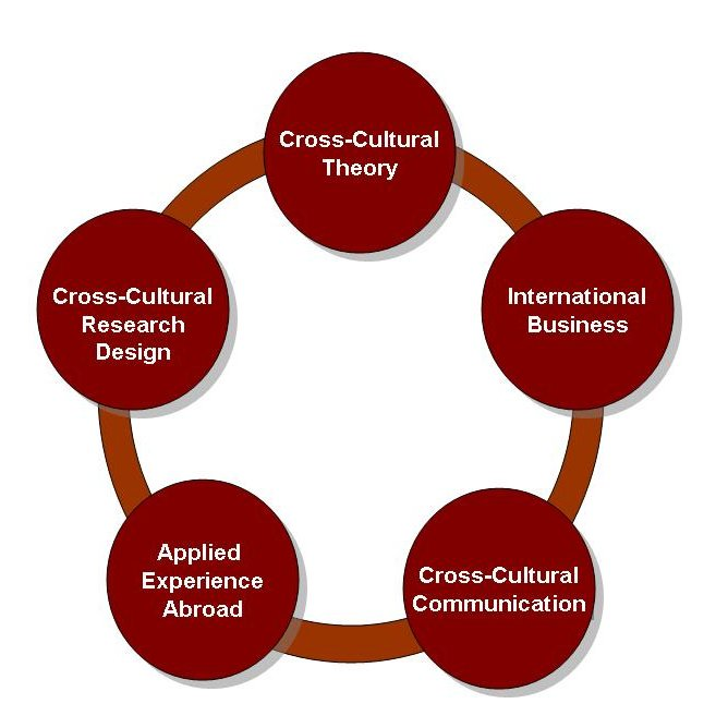 Cross Cultural Psychology